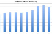 Enrolment on the rise with fire and fashion