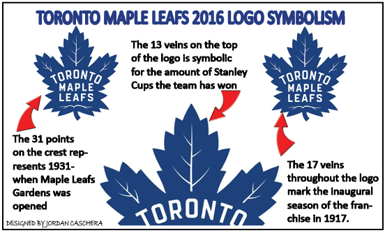 100 Years Of The Maple Leafs Logo The Mediaplex