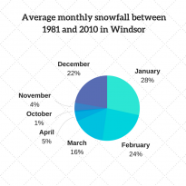 Average monthly snowfall between 1981 and 2010 in Windsor, ON.
